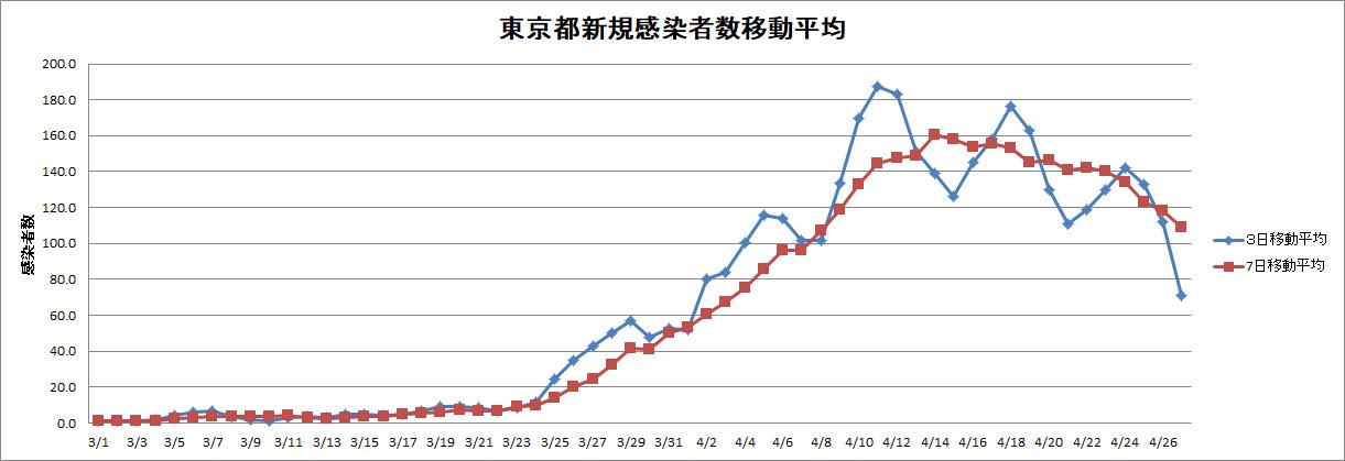 新規感染者数移動平均0427.png